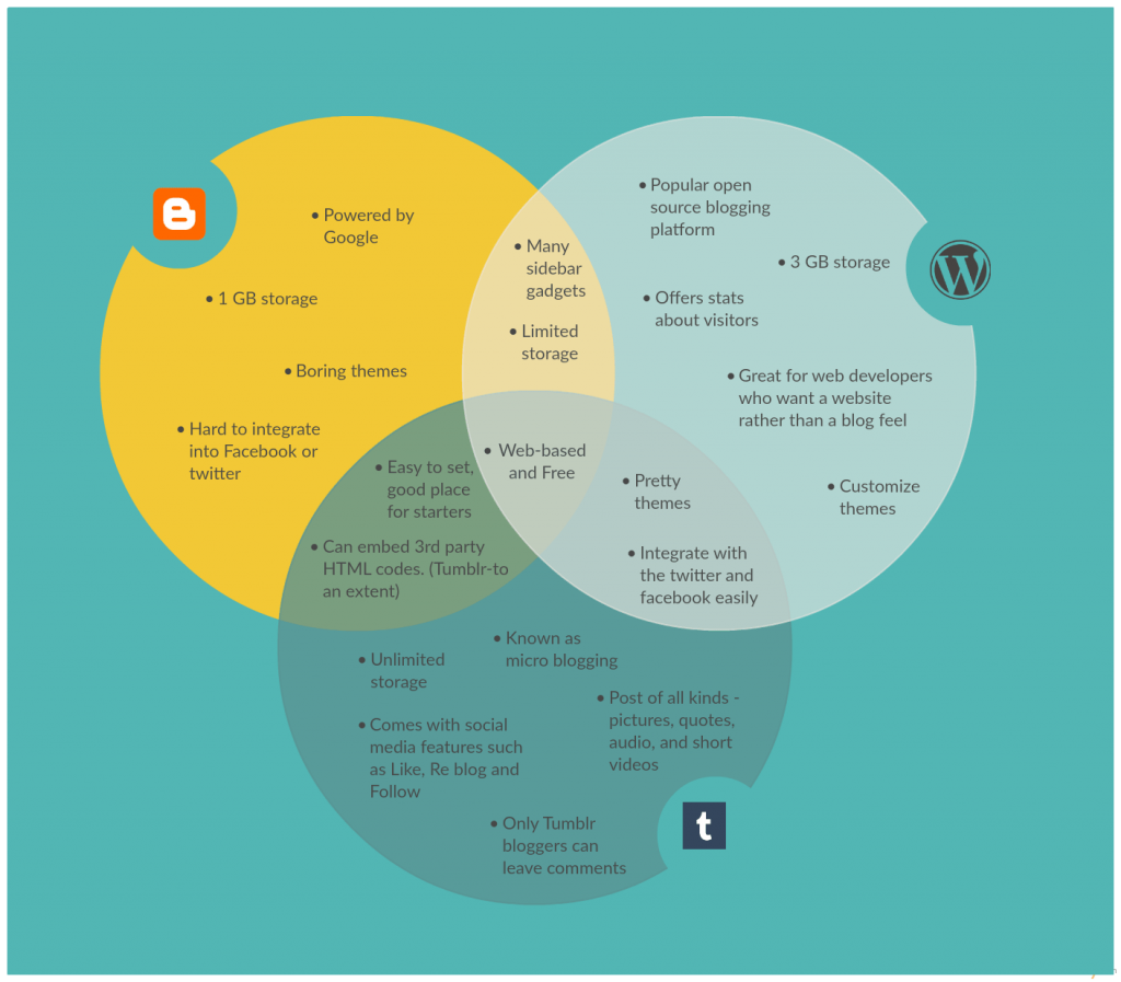 Venn diagram template on the different blogging platforms