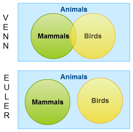 Venn Diagrams Vs Euler Diagrams Explained With Examples