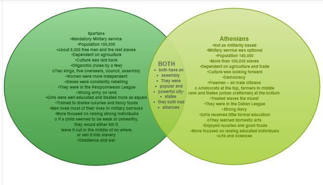 Athens vs. Sparta ( Venn Diagram)