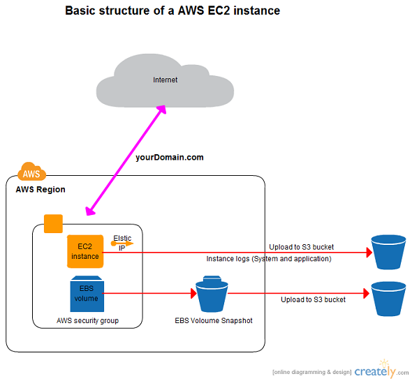 AWS Architecture Diagrams And AWS Architecture Icons By