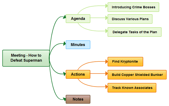 Mind Map Examples For Download or Modify Online Download Mind Map on