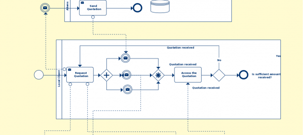 E-Tender business process using BPMN