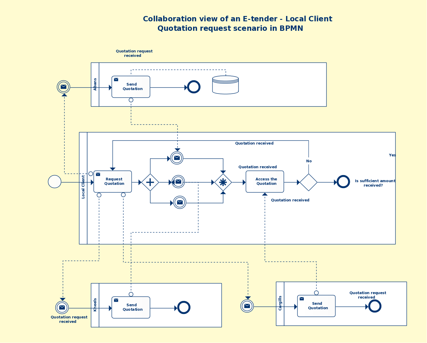bpmn templates examples to quickly model business processes rh creately com BPMN Timer BPMN Notation Chart
