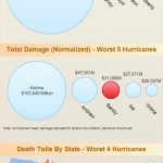 Hurricane Sandy and how it compares with other devastating hurricanes