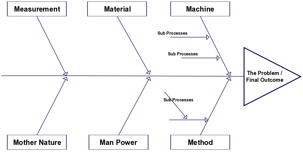 Fishbone Diagram Templates Cause And Effect Ishikawa