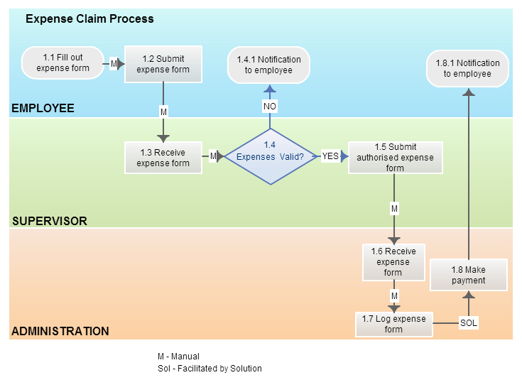 Business process modeling techniques explained with example diagrams bpmn diagram with swim lanes ccuart Gallery