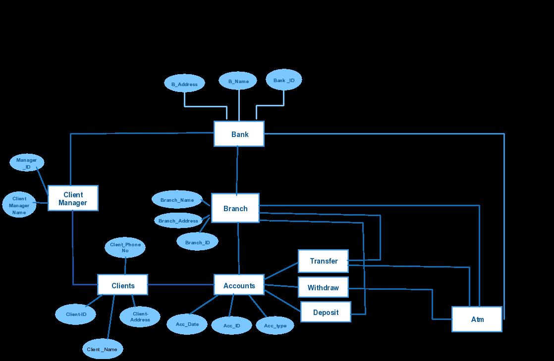 Schematic Of Banking Wire Data Schema Xenon Strobe Circuit System Creately Blog Rh Com Diagram Sector In India