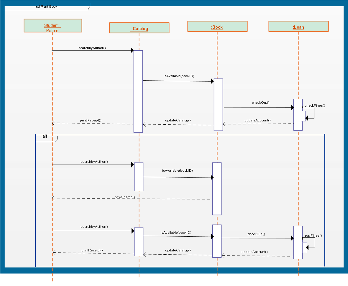 Sequence Diagram Templates To Instantly View Object