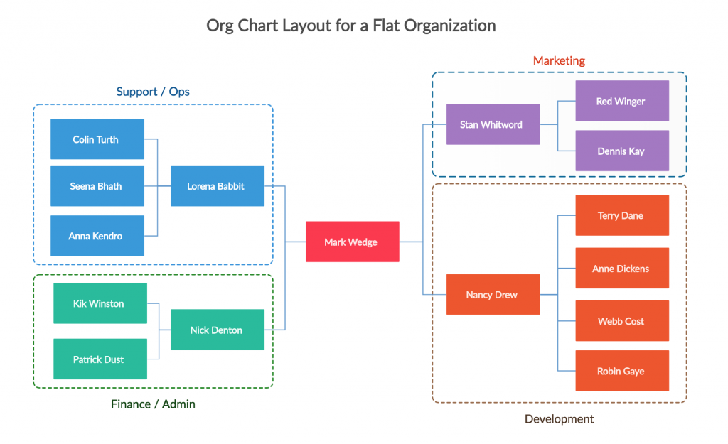 Types Of Organizational Charts Organization Structure