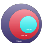 creative venn diagrams - guess the movie