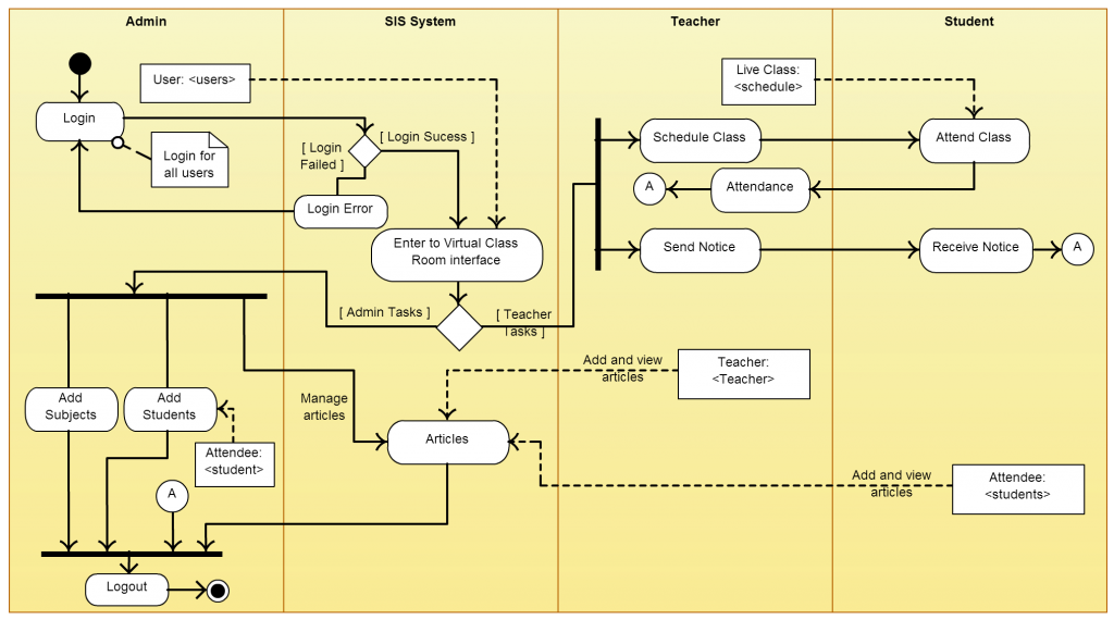 Activity Diagram Templates to Create Efficient Workflows ...