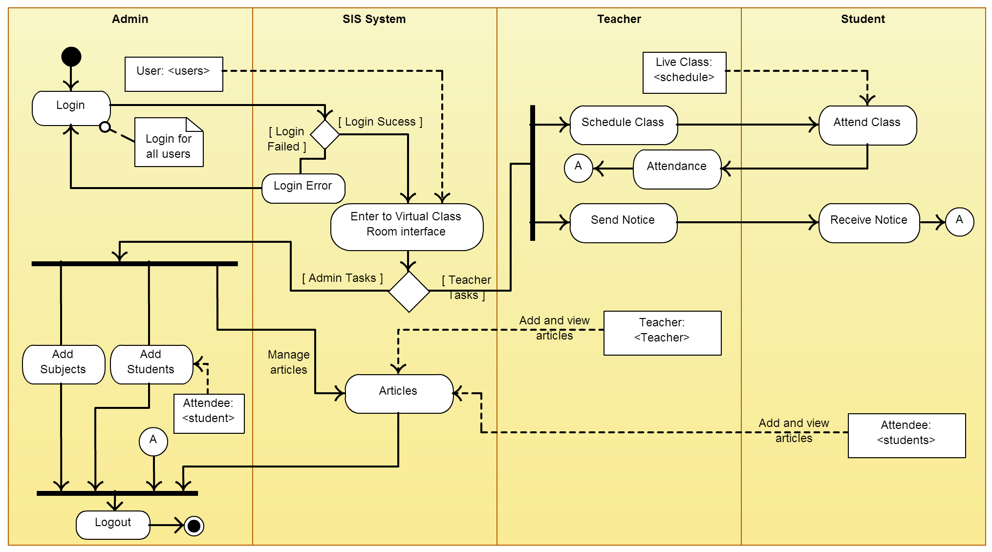 Activity Diagram Templates To Create Efficient Workflows