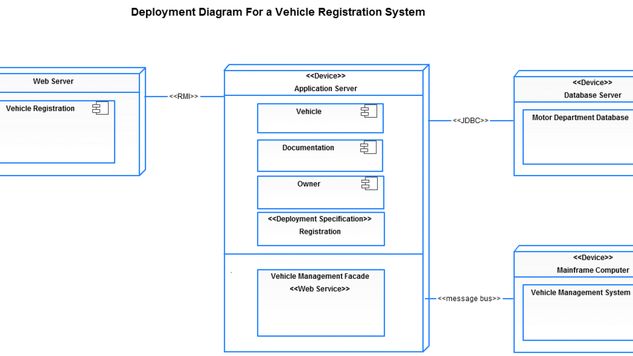 Deployment Diagram Templates To Visualize Systems Creately Blog