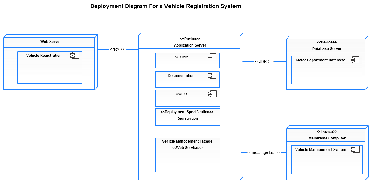 Deployment diagram templates to visualize systems creately blog ccuart Image collections