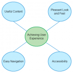 Factors that contribute to improving user experience