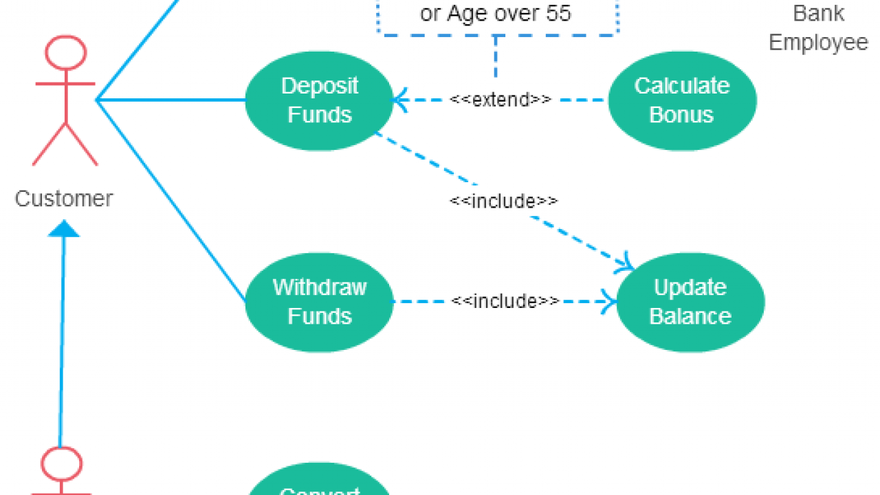 Use Case Diagram Relationships Explained with Examples   Creately Blog