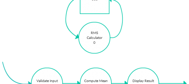 Level 1 DFD - RMS Calculator