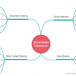 Using a mind map for social media management