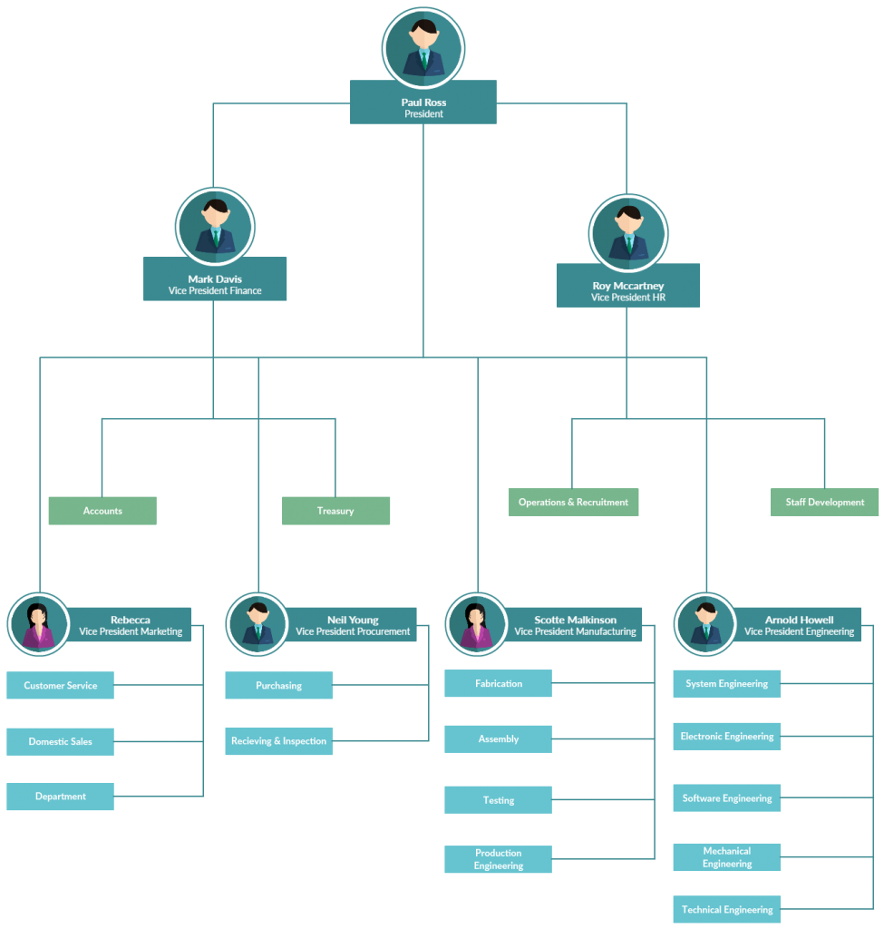 Org Chart for Departments