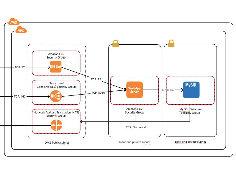 AWS Architecture Diagram Examples to Quickly Create AWS