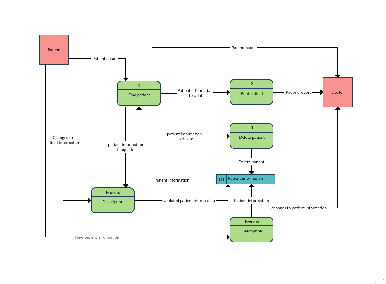 Data flow diagram templates to map data flows creately blog data flow diagram template of a patient information system nvjuhfo Choice Image