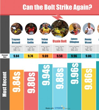 Can Usain Bolt Win Again?
