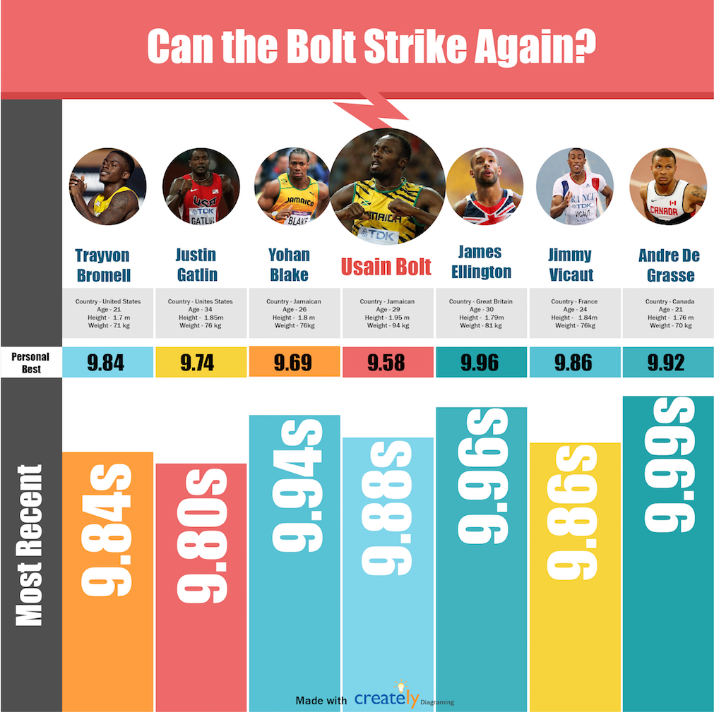 Can Usain Bolt Win Again?