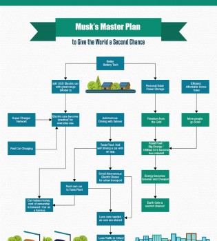 Elon Musk's Master Plan Deux - Futurelogy