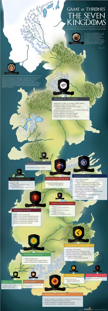 The Seven Kingdoms Of Game Of Thrones  Westeros