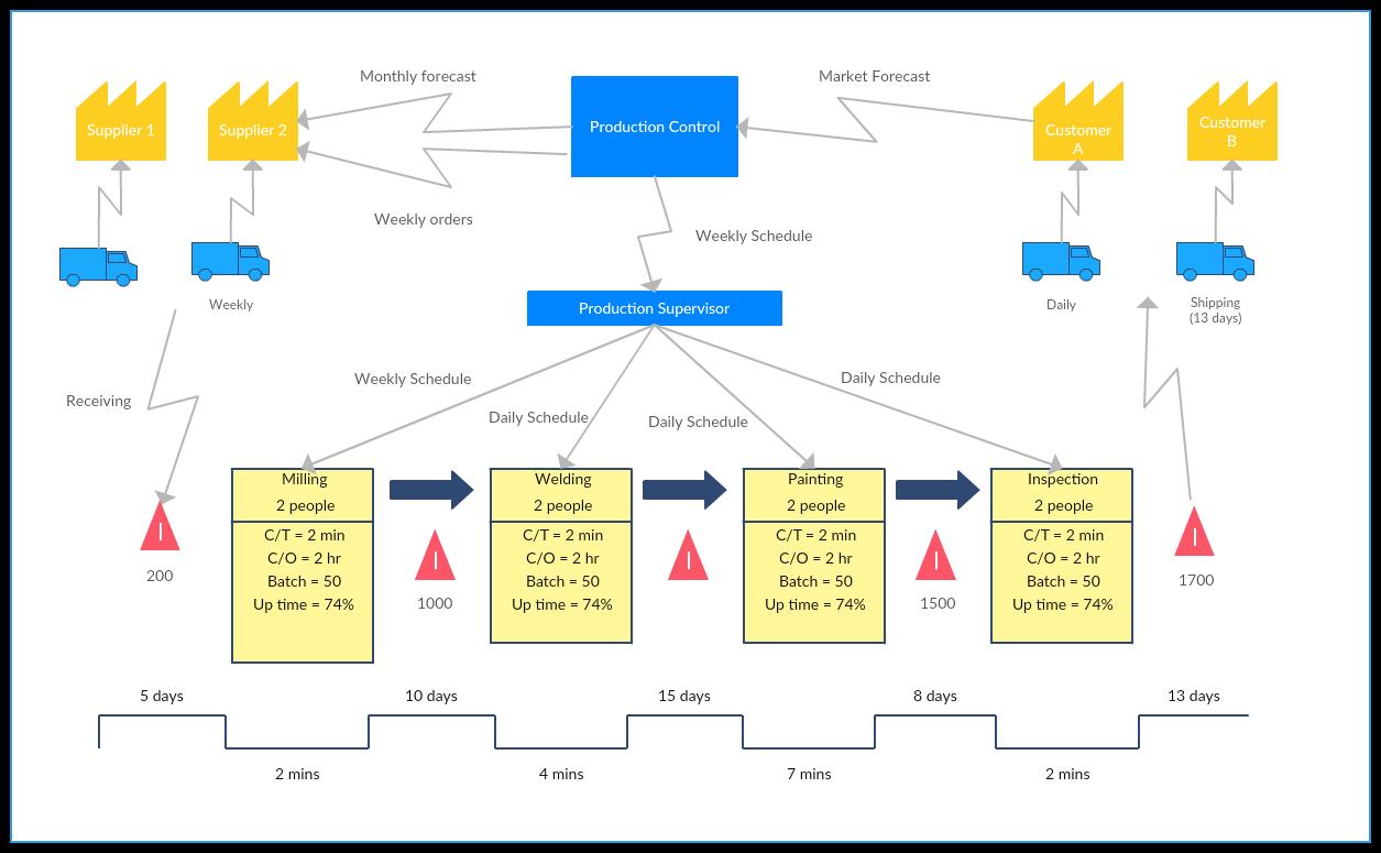Value Stream Map Template Excel Mandegarfo