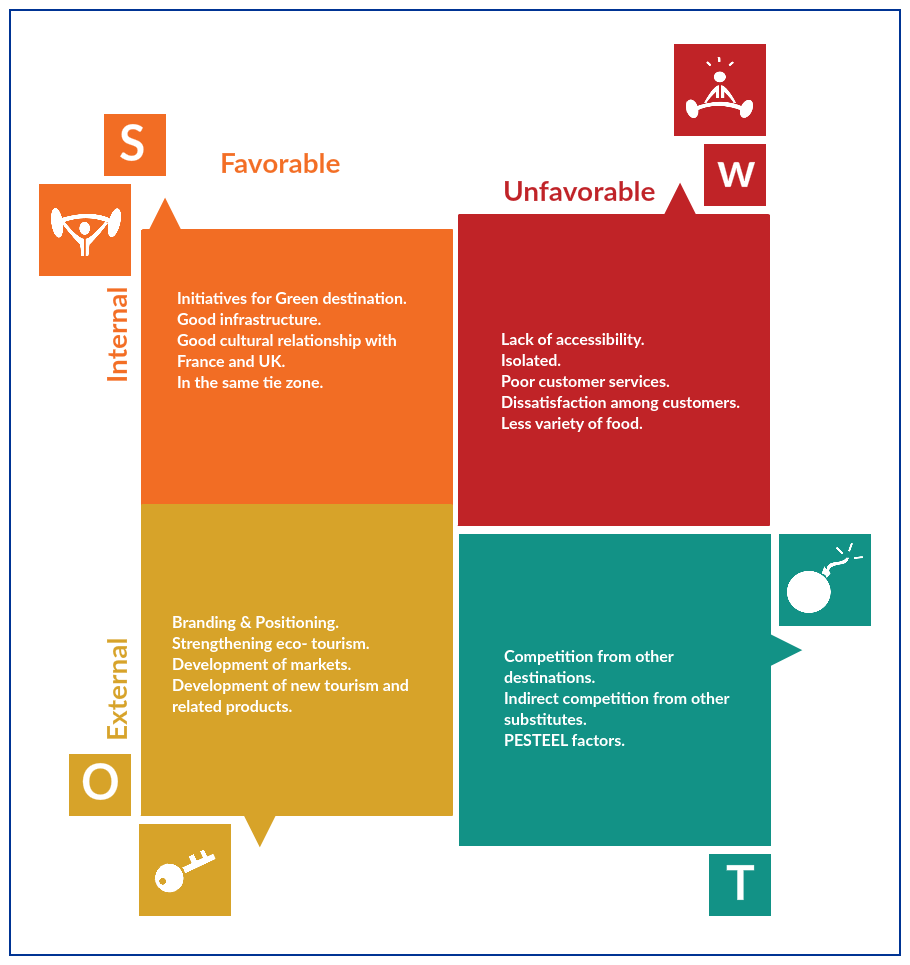 SWOT Analysis of the Tourism Industry