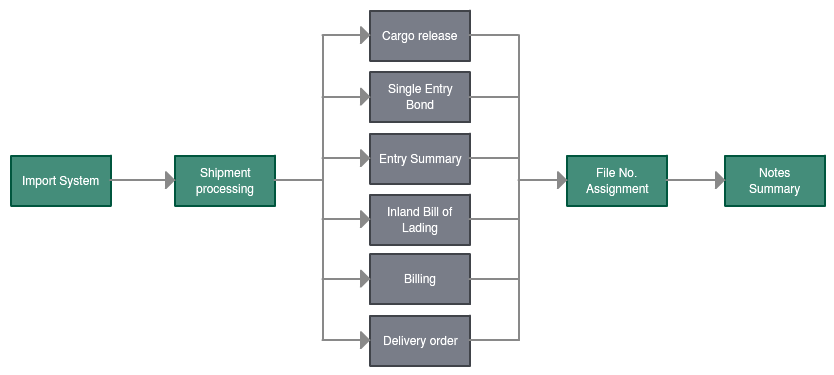 Process map of a shipment process