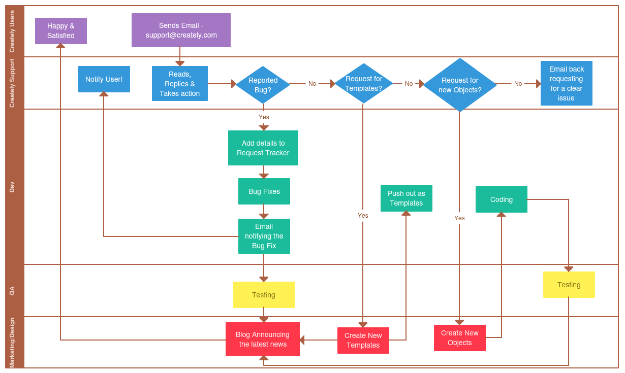 Example process flowchart with swim lanes