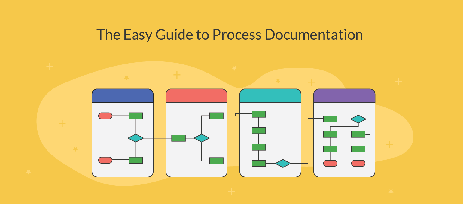 what is process documentation |the easy guide to process documentation