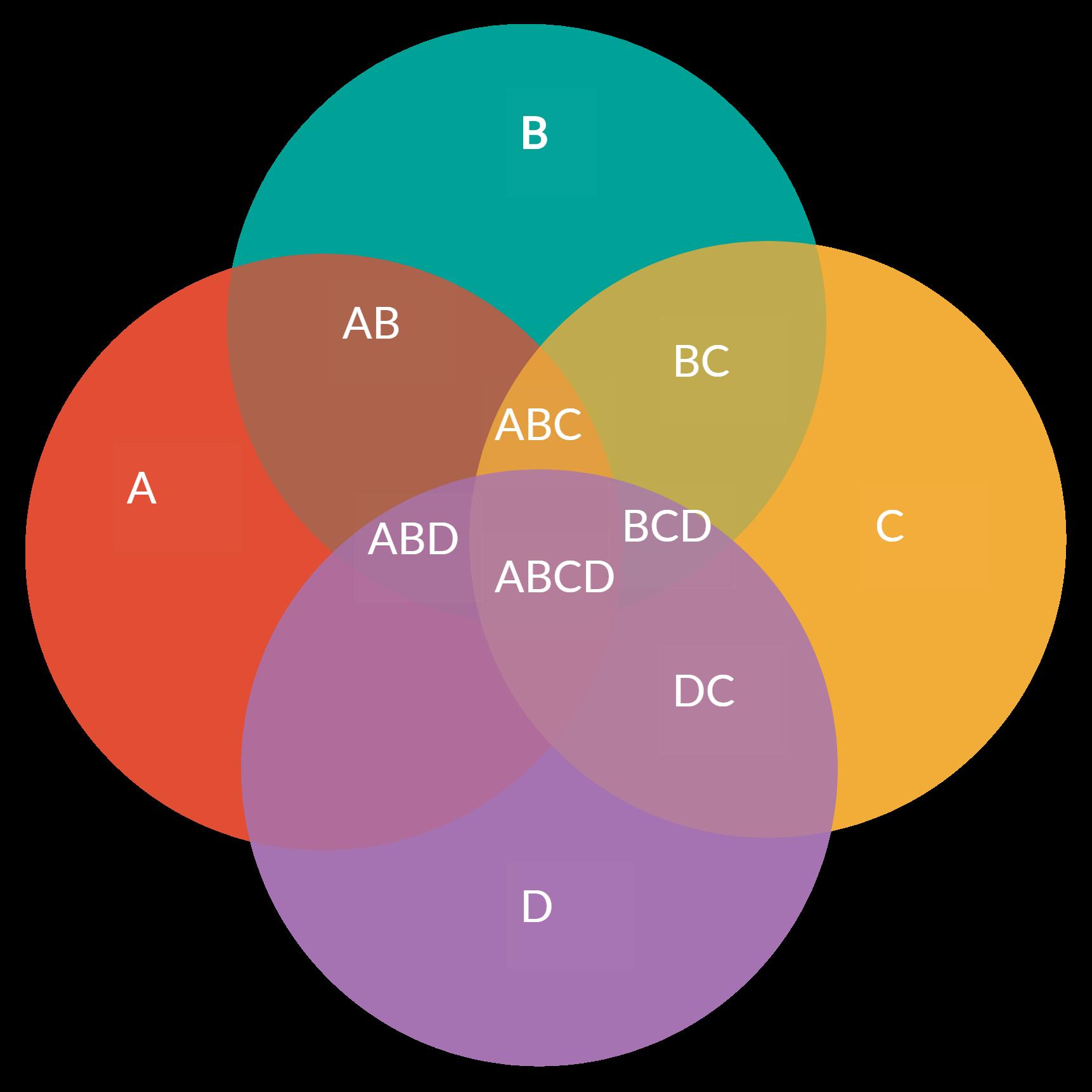 Example of a Venn Diagram