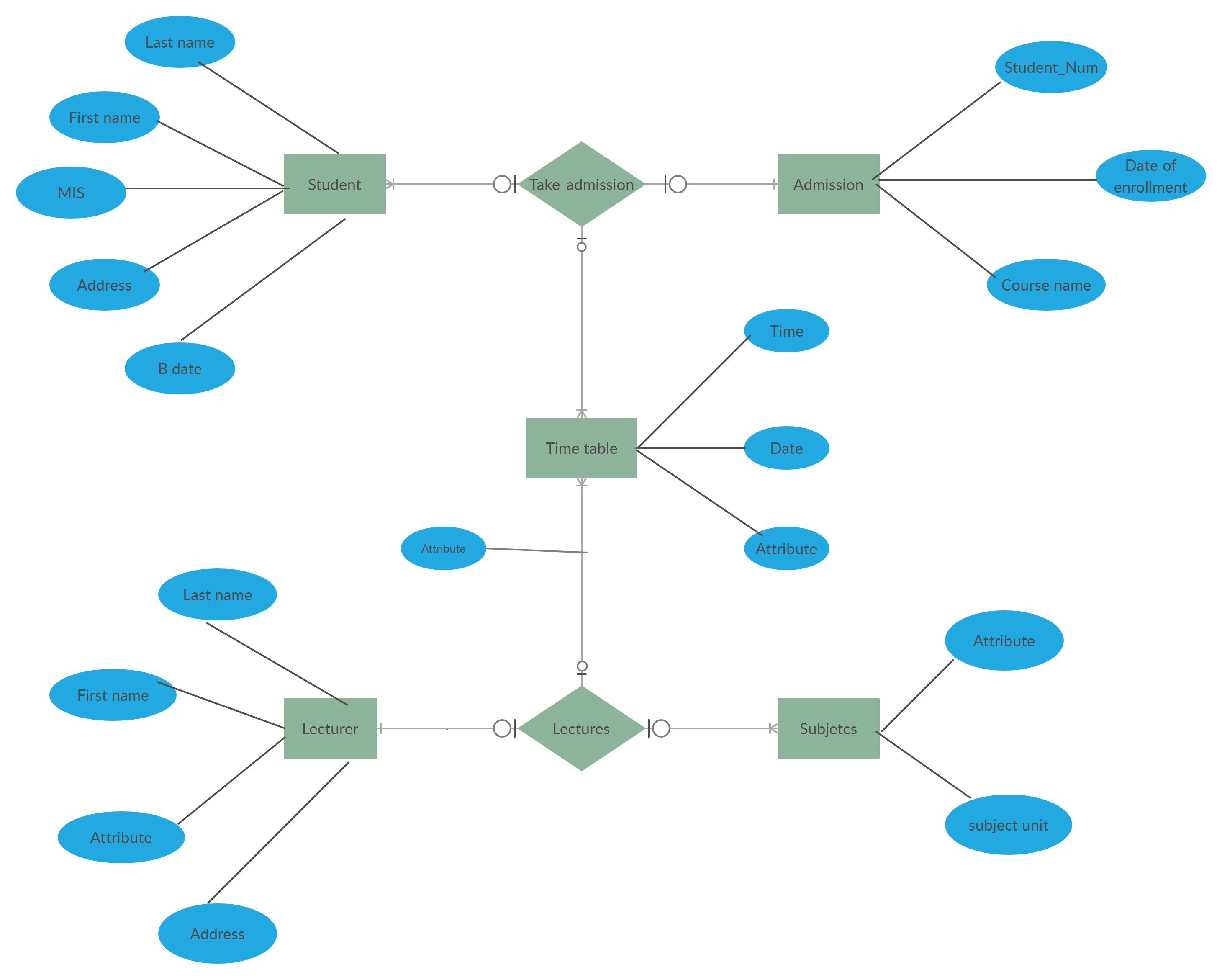 Example of an Entity Relationship Diagram