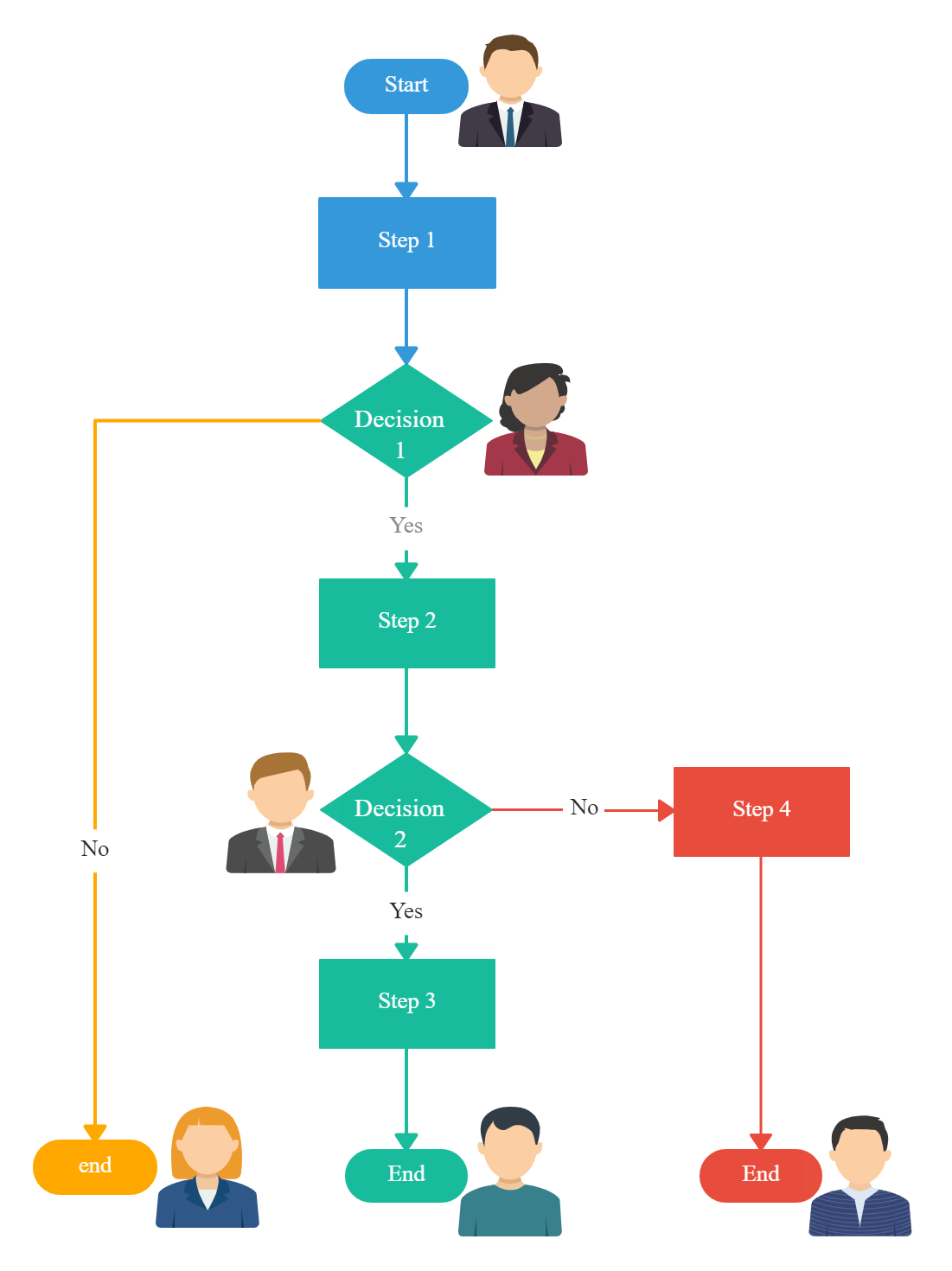 Example of a Flowchart
