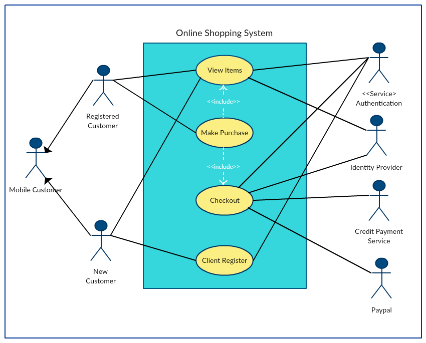 Use case diagram of an online shopping system
