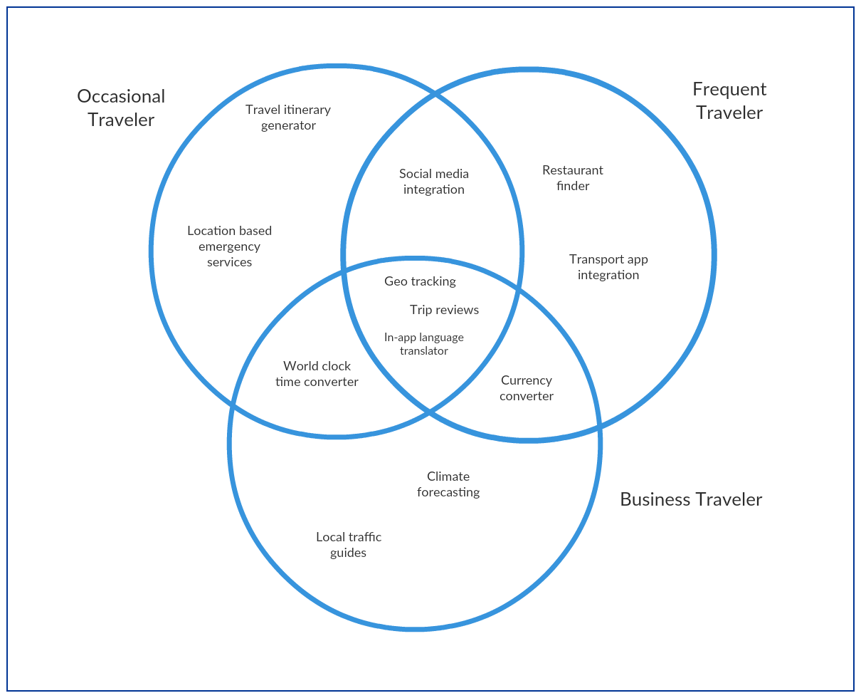 Venn diagram of a travel app users and features