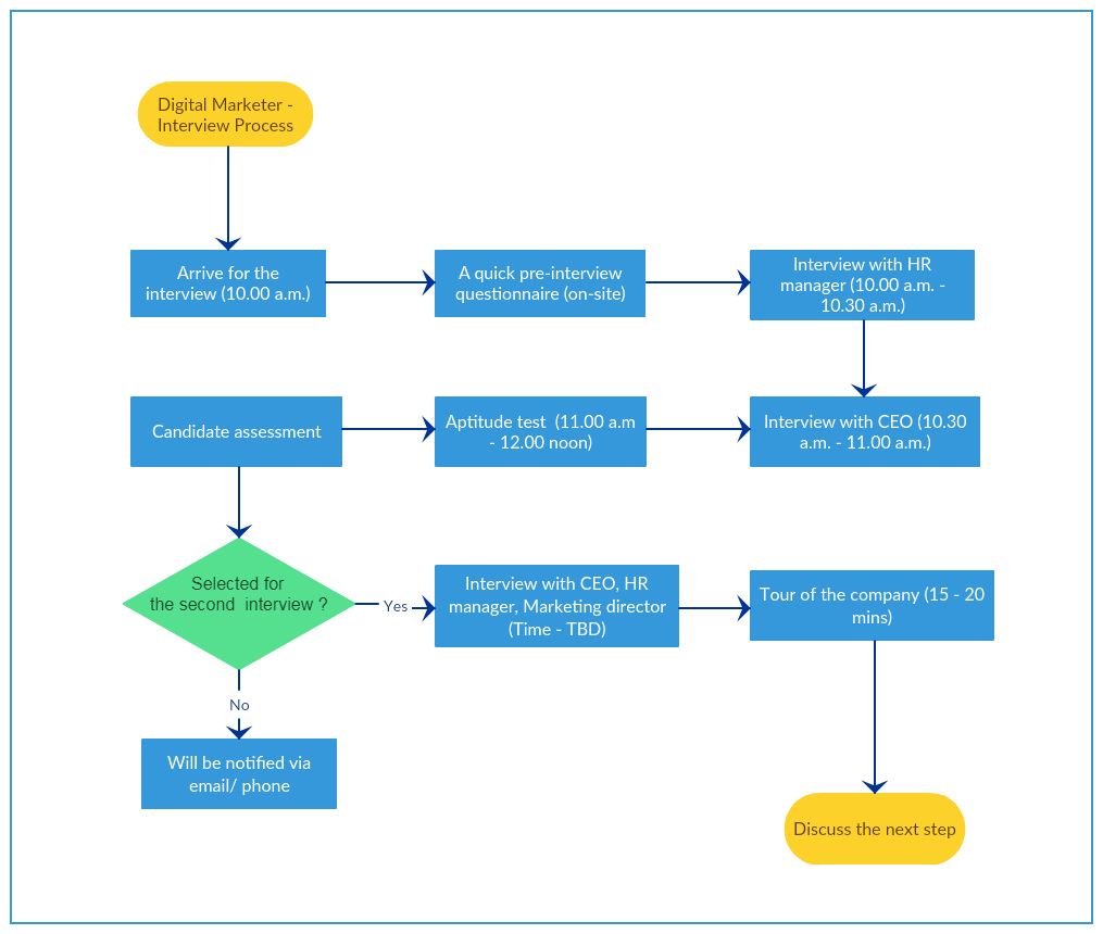 Interview Process Map