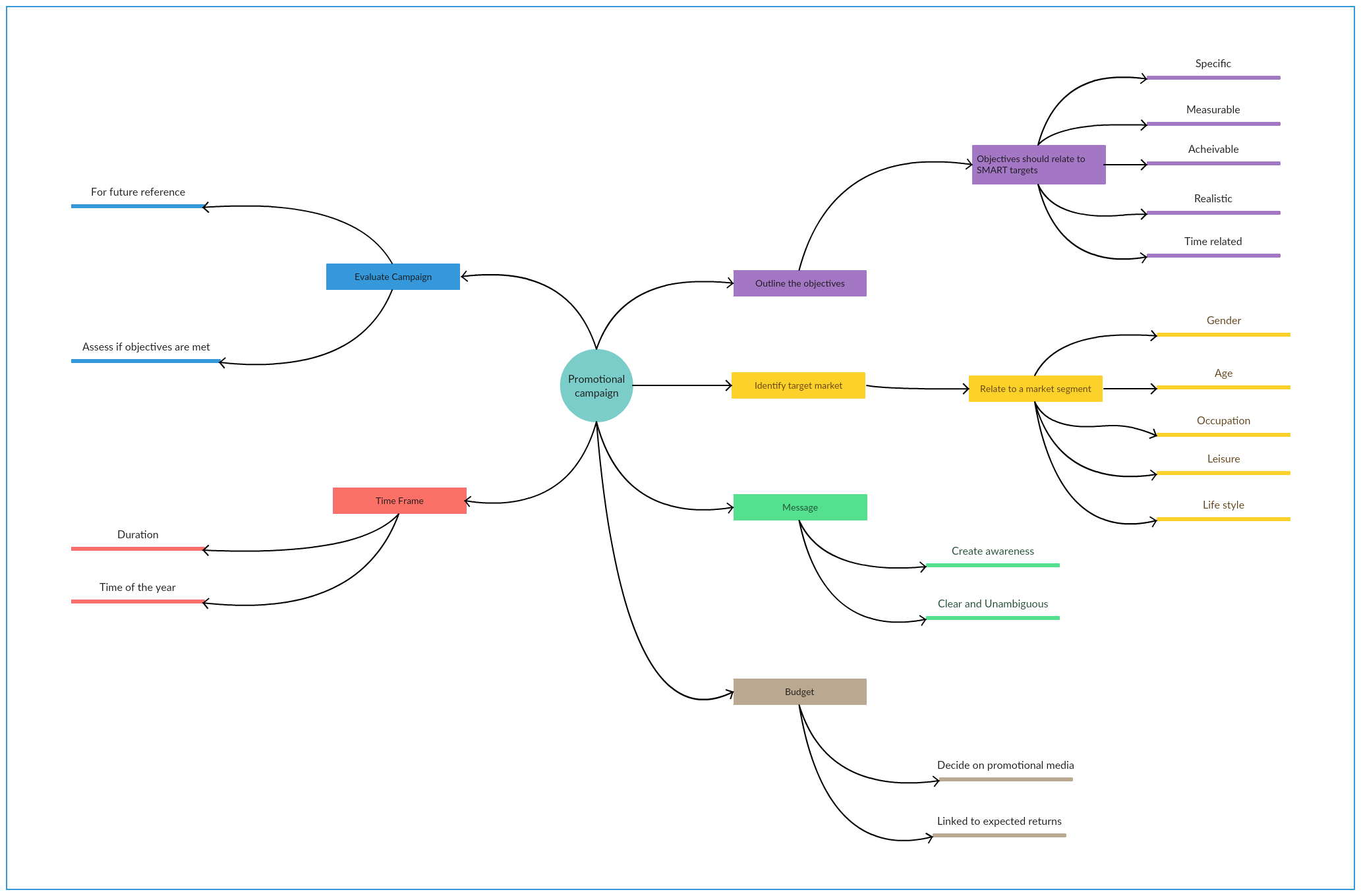6 common hr challenges and how to effectively solve them visually mind map template pooptronica