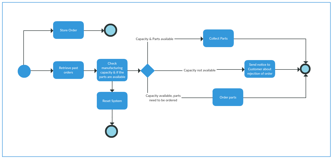BPMN diagram example