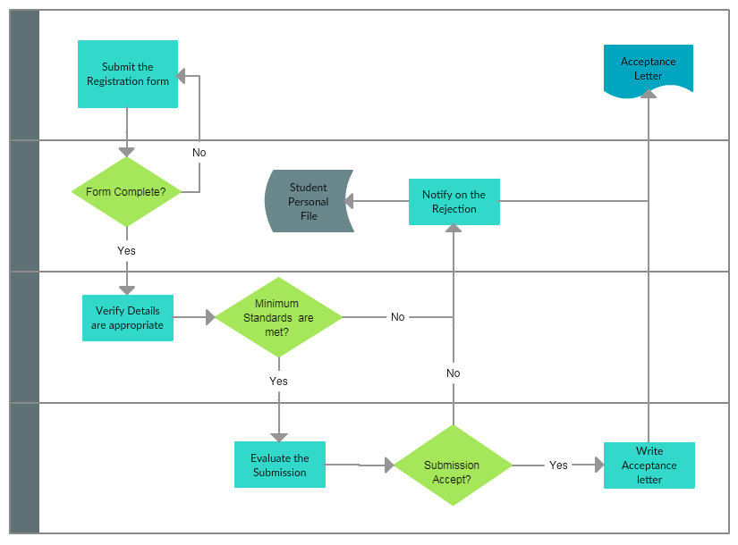 Process map example 1