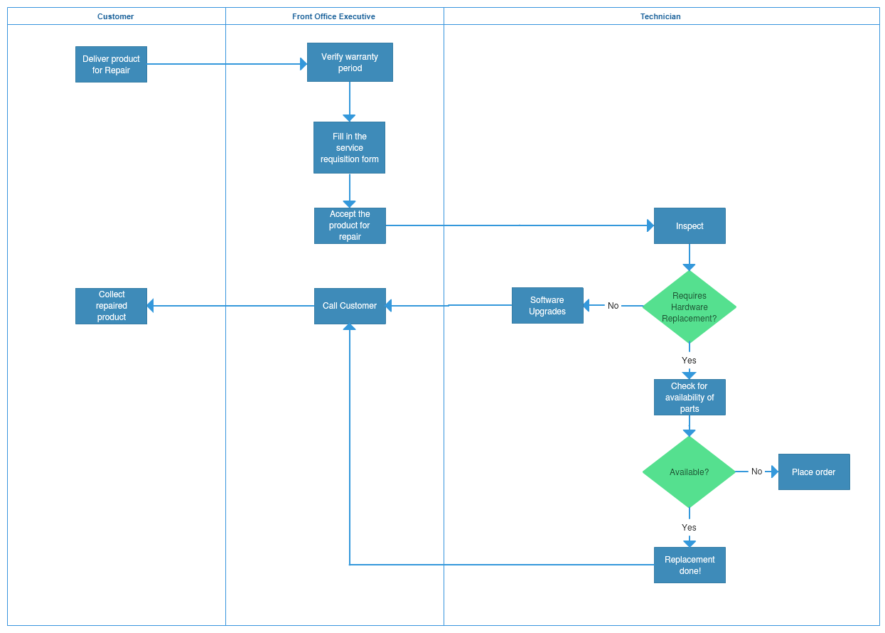 Process map template 3