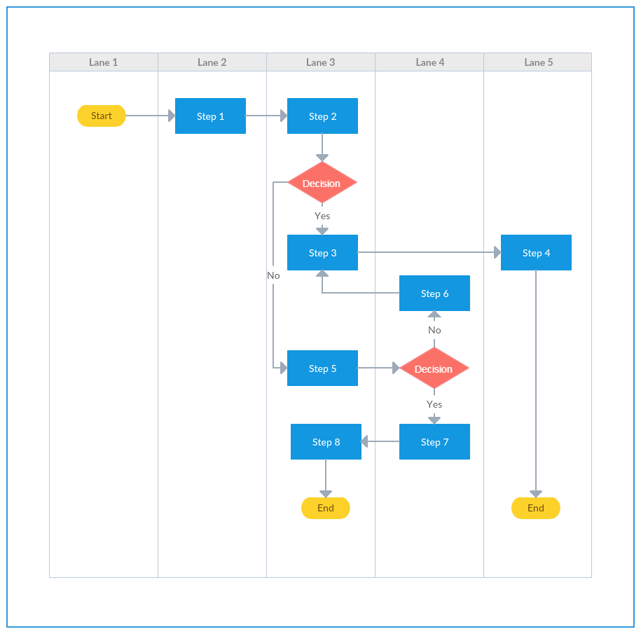 Swimlane Flowchart Template