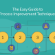 The Easy Guide to Process Improvement Techniques | Lean and Six Sigma Compared