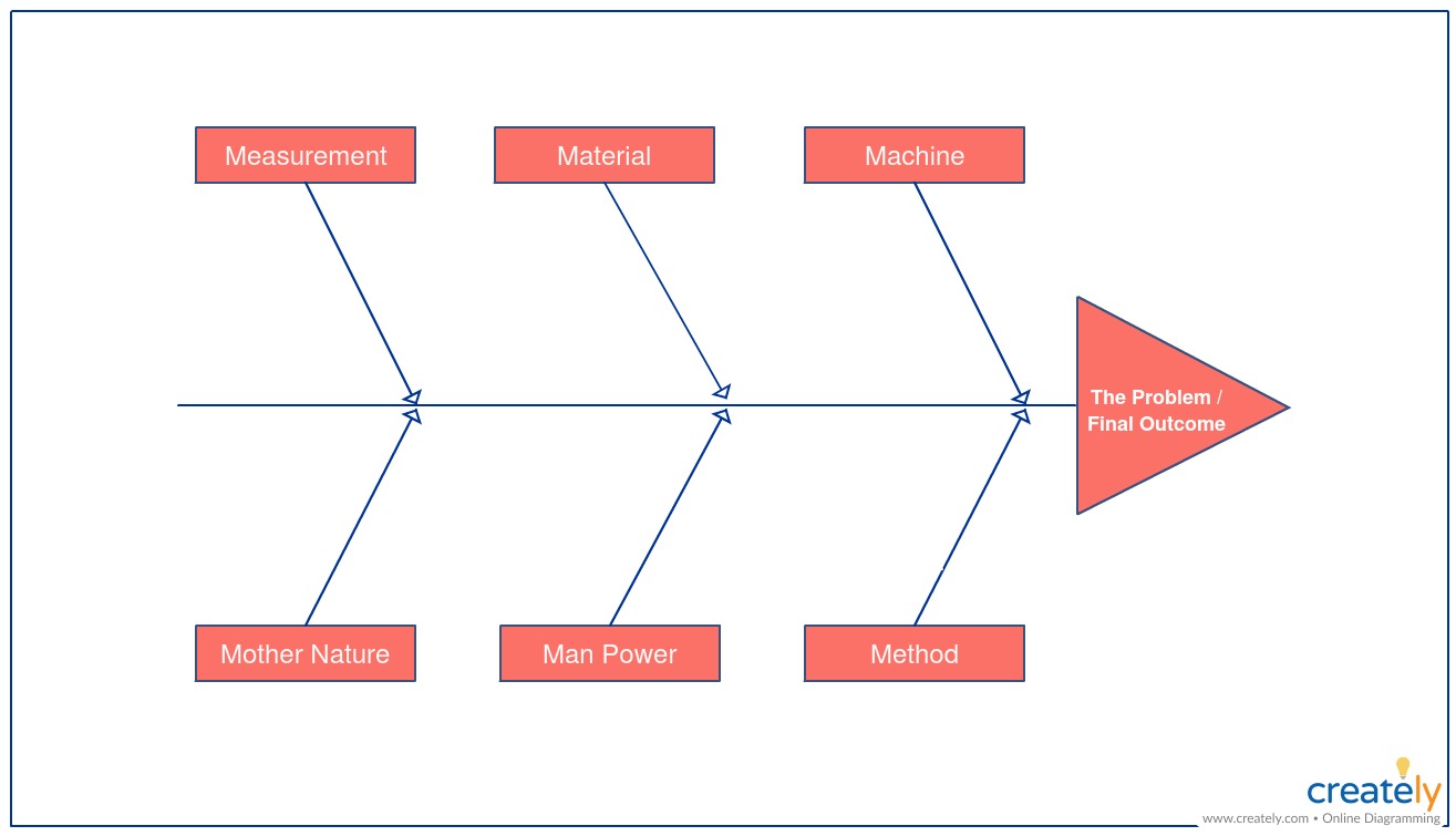 Fishbone diagram template for Gap analysis