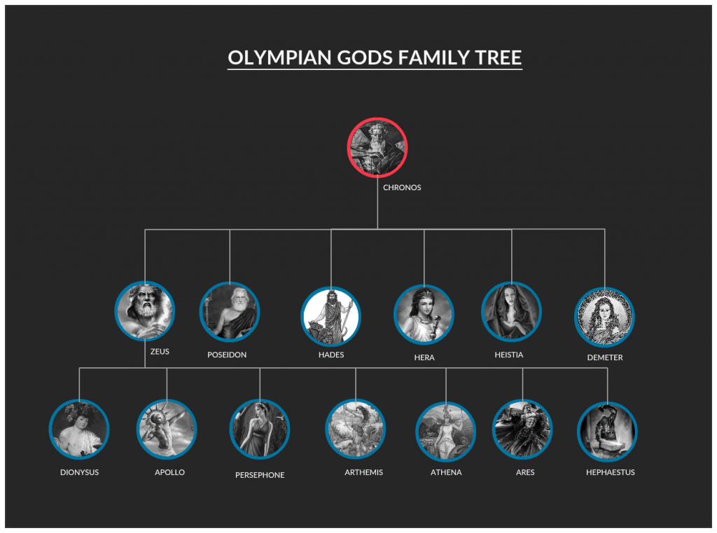 Family Tree Template of Olympian Gods & Goddesses