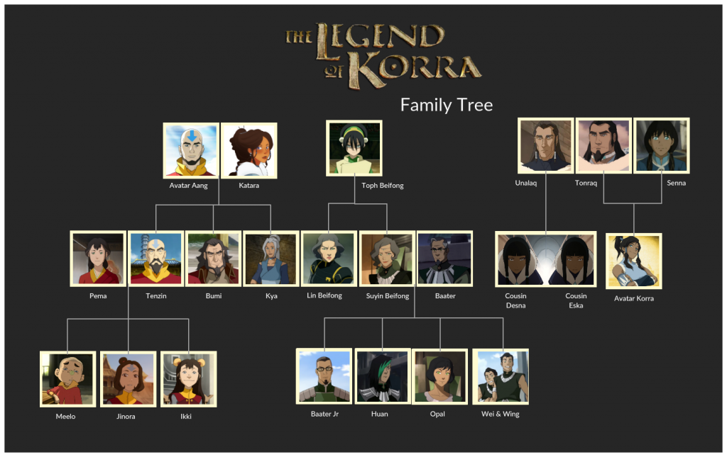 Ancestry chart for Legend of Korra