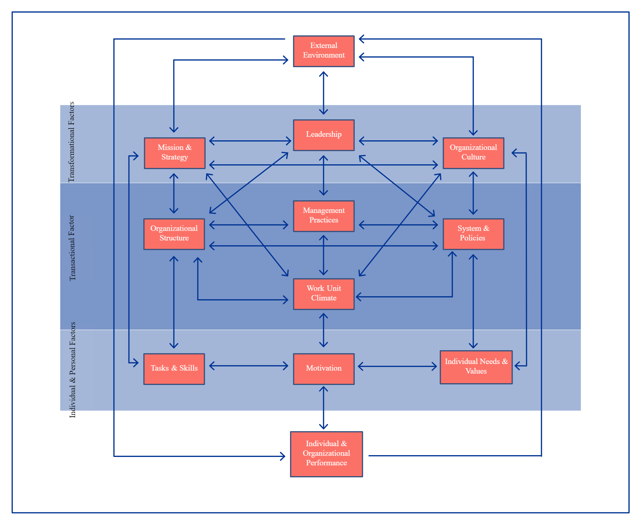 Example of Burke-Litwin Diagram Template